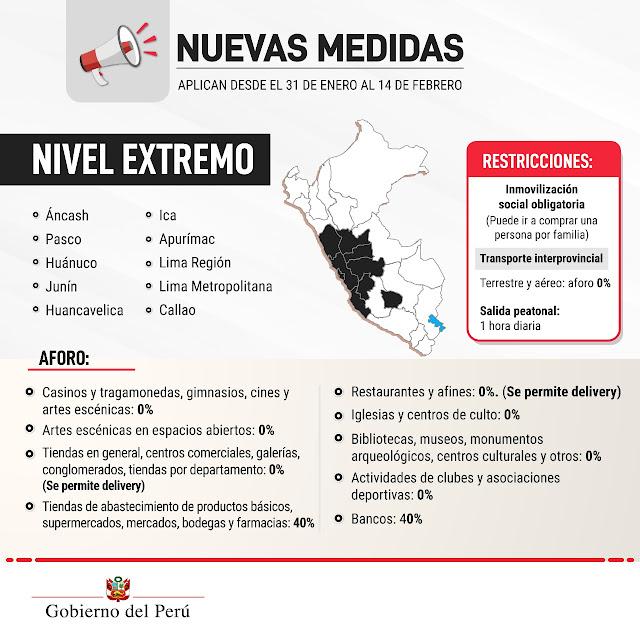 Covid19 Perú
