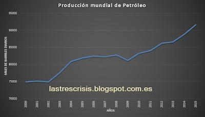 Petróleo 2016. Fuerte incremento en la producción mundial