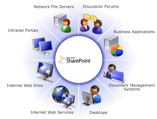 SharePoint Consultancy Services for Document Libraries and Quick Conversations At Work