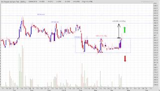 Potensi investasi dan trading saham SRIL