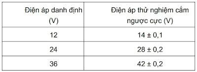 Bảng 1: Điện áp danh định và điện áp thử nghiệm của thiết bị GSHT