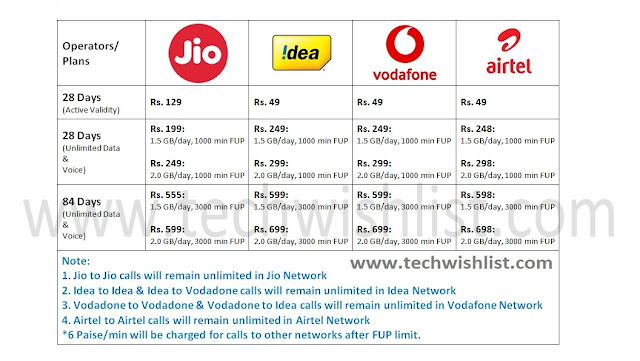New Telecom Plans Launched by Jio, Idea, Vodafone and Airtel