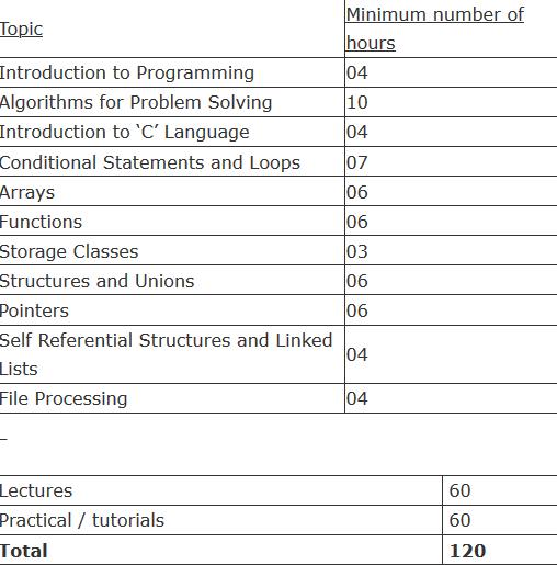 Course Outline DOEACC O Level Syllabus