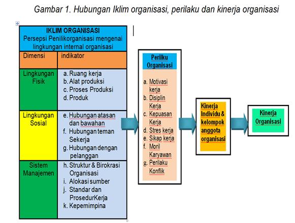 Skripsi Pengaruh Budaya Organisasi Terhadap Kinerja Karyawan Skripsi Manajemen Pemasaran Keuangan Sdm Hubunganiklimorganisasiperilakudankinerjaorganisasipng