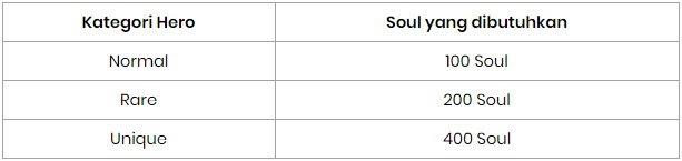 Tabel Syarat Jumlah Hero Soul untuk Summon Hero Lost Saga Indonesia