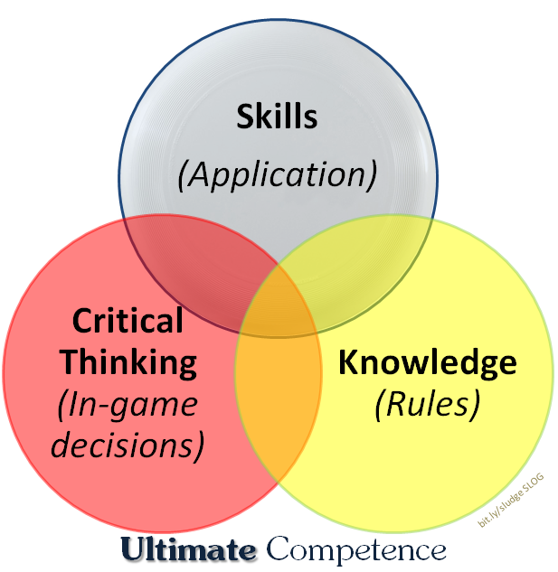 Sludge Output: Ultimate Competence Chart