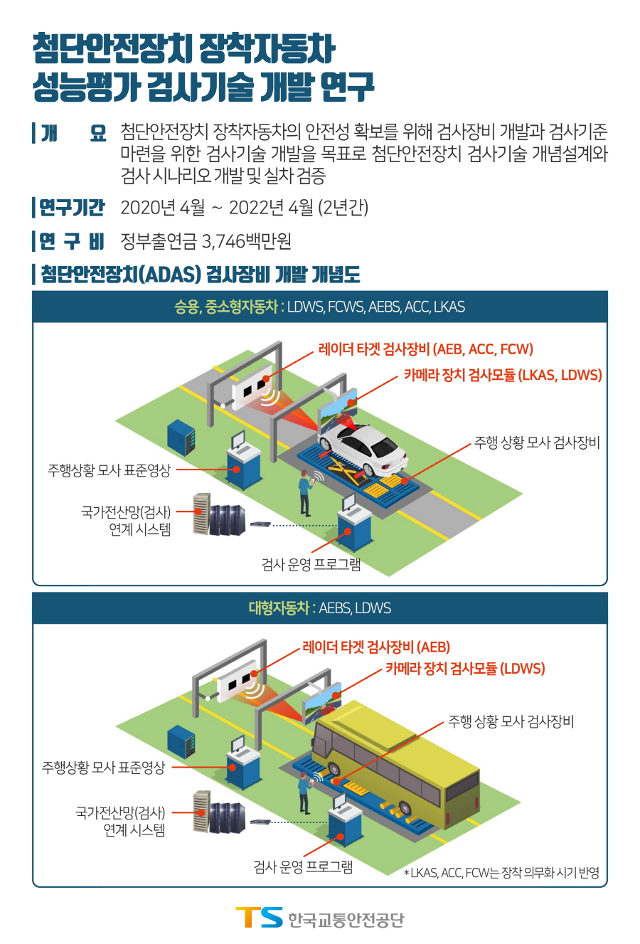 자율주행차 운행 안전성 확보 위한 검사기술 개발