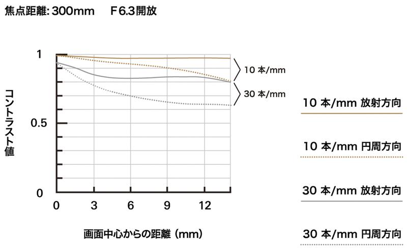 MTF-график объектива 18-300mm F/3.5-6.3 Di III-A VC VXD (Model B061) на 300 мм