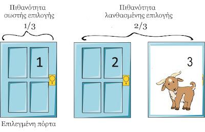 Πίσω από την τρίτη πόρτα κρύβεται μια κατσίκα.