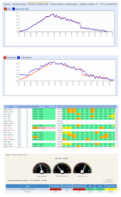 Workforce Management Dashboards - Monet Software