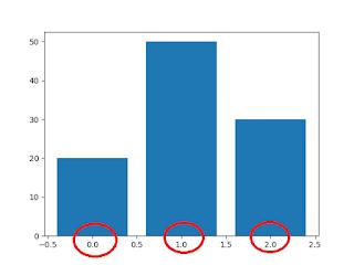 Python bar chart