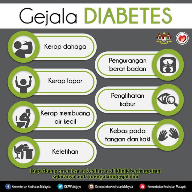 Diabetes   Penyakit Kencing Manis   Gejala Diabetes   Simptom-simptom Diabetes   Tanda-tanda anda menghidap kencing manis