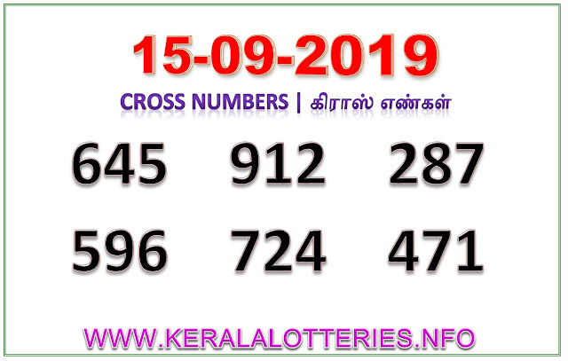 Kerala Lottery Results Guessing Best cross Numbers dated 14.09.2019