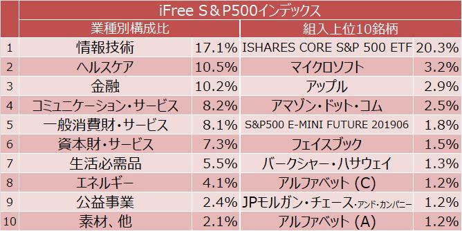iFree S&P500インデックス 組入上位10業種と組入上位10銘柄