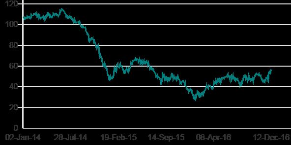 Os preços do petróleo subiram depois que os países produtores de petróleo que não são membros da Opep concordaram em cortar a produção