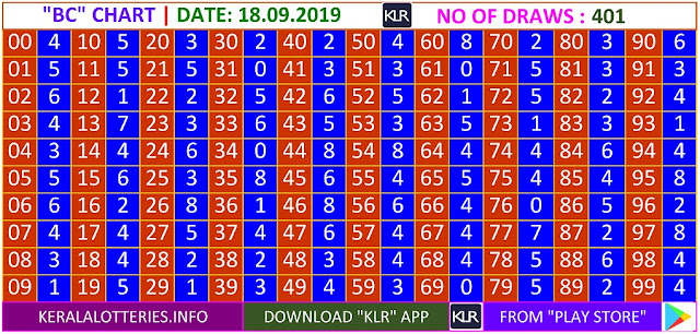 Kerala Lottery Results Winning Numbers Daily BC Charts for 401 Draws on 18.09.2019