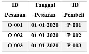 Contoh Tabel Normalisasi Database 2F 2