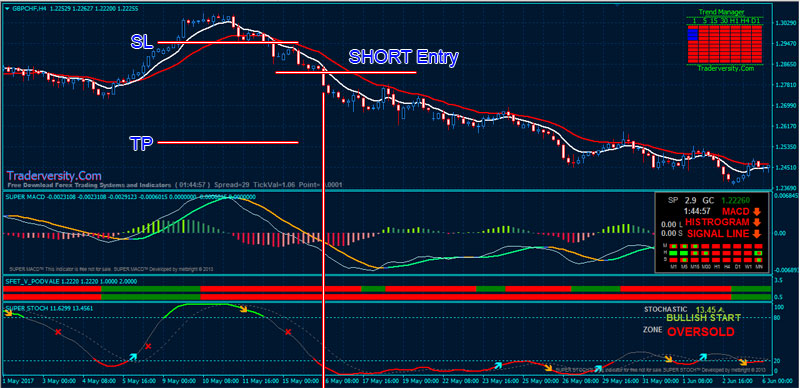 Forex-Stochastic-MACD-BUY