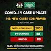 Coronavirus: Nigeria Records 148 New Cases, Totals 2950