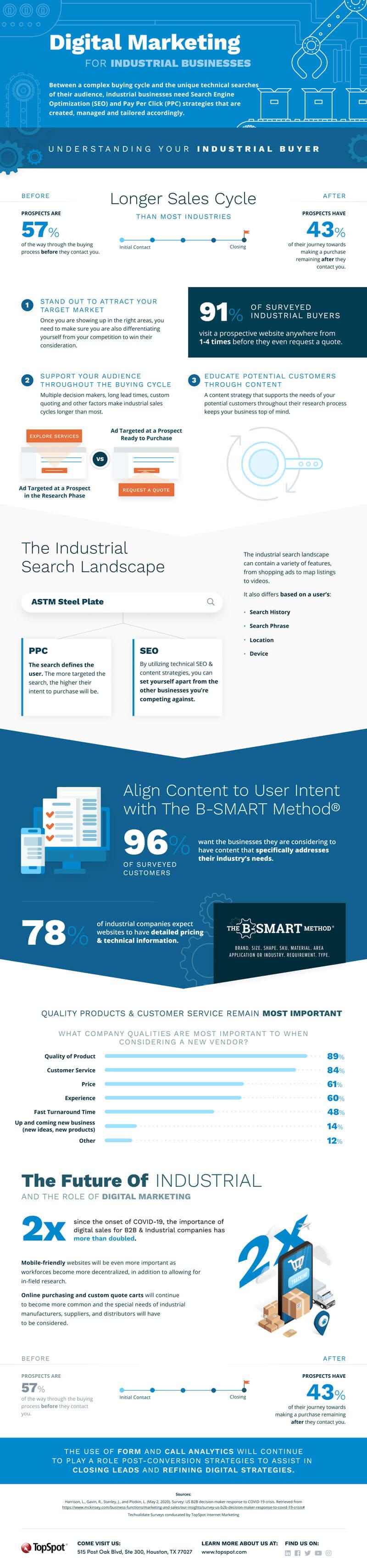 Digital Marketing for Industrial Companies #infographic #Digital Marketing #Business #infographics #Industrial Companies #Infographic