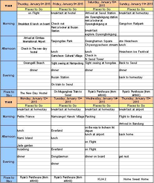 itinerary 7 hari ke korea selatan