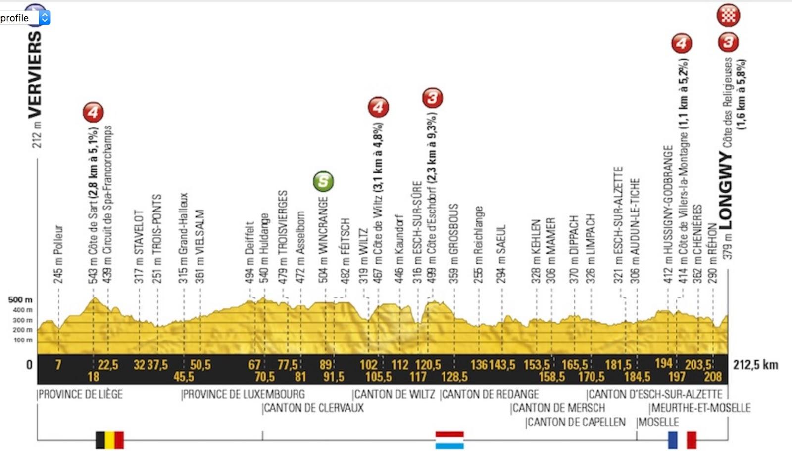 Jims Loire 2017 Tour De France Marcel Kittel Wins Stage 3 Preview Blog2 Oxygen Sensor Circuit Written By Daniel Cte Des Religieuses 16 Kms 58