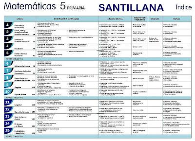 http://www.juntadeandalucia.es/averroes/centros-tic/41009470/helvia/aula/archivos/repositorio/0/196/html/la_indice.html