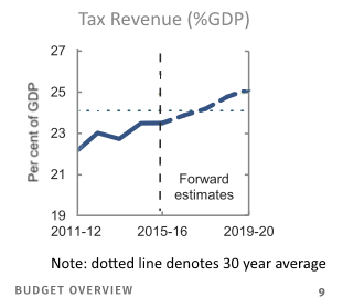 The Coalition Plan - Higher and Higher Personal Income Taxes