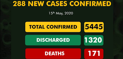 288 New COVID-19 Cases Recorded, 140 Discharged And 3 Deaths