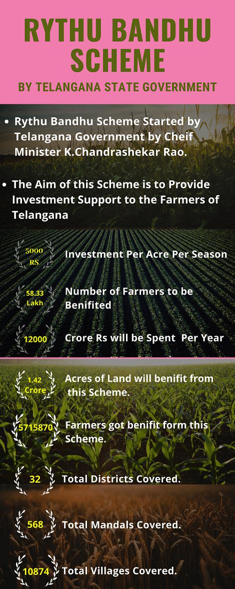 Infographic on Rythu Bandhu Scheme