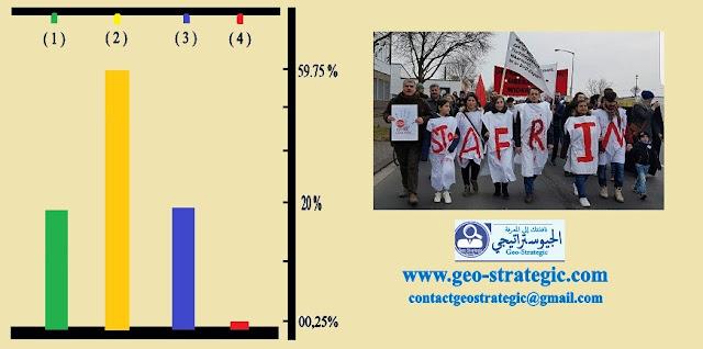 كرد روجآفا في أوروبا يتوزعون على الأصناف الأربعة (4) حيال مقاومة عفرين