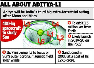 Aditya-L1: ISRO's Sun Mission to Start in 2019
