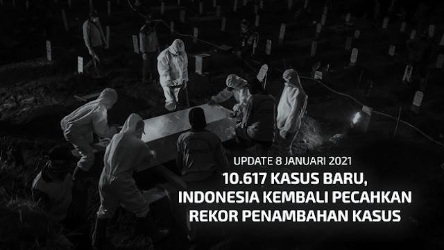 Pecah Rekor Harian 10.617, Covid di Indonesia Tembus 800 Ribu Kasus