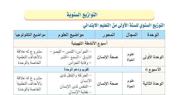 البرنامج السنوي للمستويين الاول والثاني وفق المنهاج الجديد