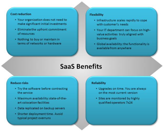 Fig 1.2 Cloud Computing: Software as a Service (SAAS) model- NB