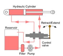 Cara Kerja Pompa Hidrolik Ditinjau Dari Fisika