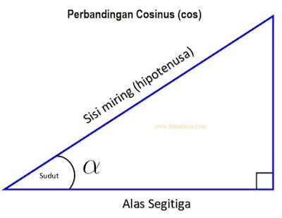 perbandingan cosinus (cos)