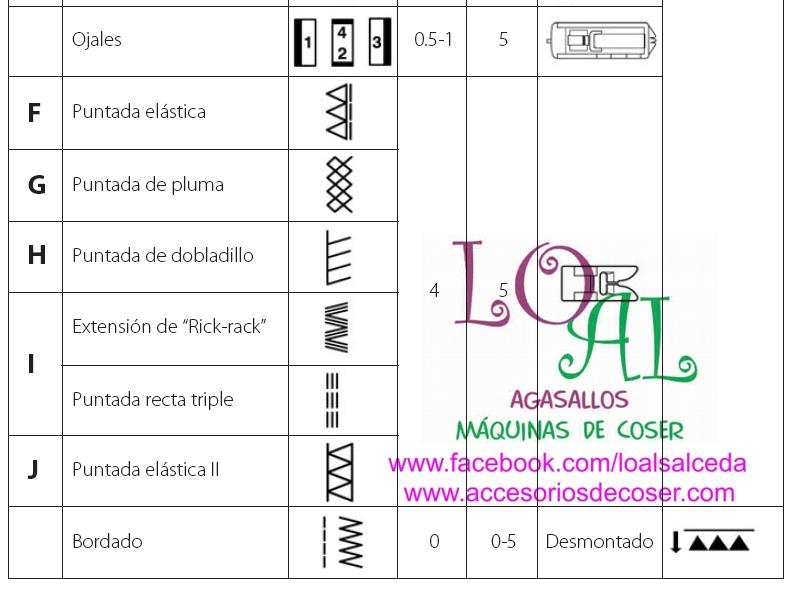 Maquinas de Coser: LA MAQUINA DE COSER ALFA 530