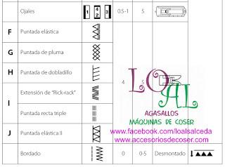 tipos de puntadas maquina de coser ALFA 530