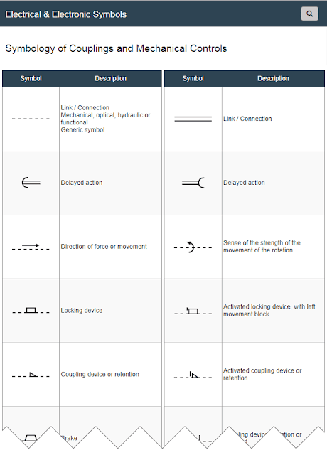 Symbols of Couplings and Mechanical Controls