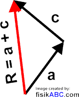 Cara Menjumlahkan Vektor dengan Metode Segitiga