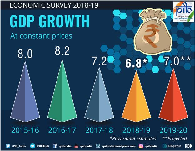 Economic Survey 2018-19 (GDP Growth at Constant Prices)