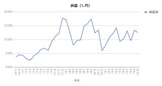 インデックスファンドで資産運用2019年10月末日の損益率