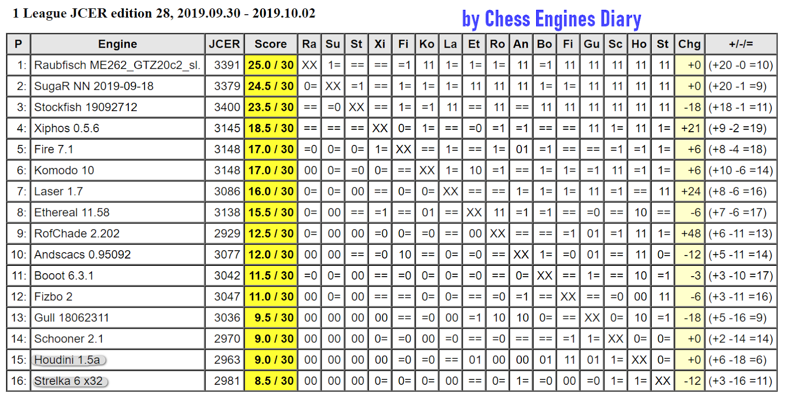 JCER (Jurek Chess Engines Rating) tournaments - Page 18 2019.09.30.1League.ed28Scid.html