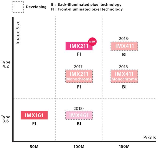 Планы Sony по выпуску сенсором с высоким разрешением