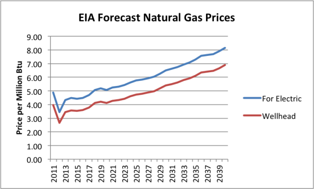 5+eia forecast natural gas prices Tverberg: LAssurdità dellExport di Gas Naturale USA