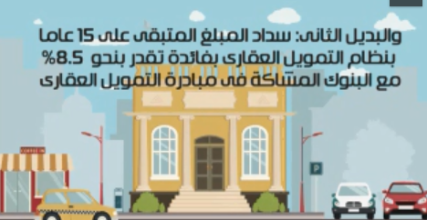 تعرف على كيفية الحصول على شقة بالمرحلة الثانية لمشروع سكن مصر × 6 خطوات