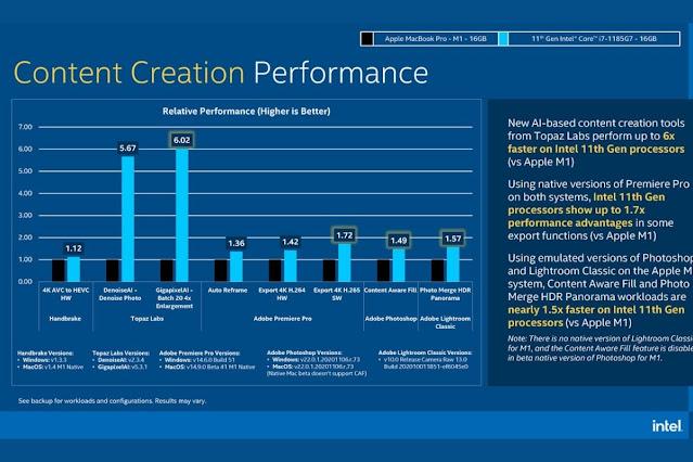 Intel i7 vs Apple M1 Content Creation Performance