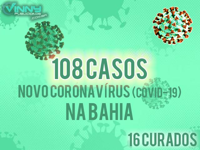 Bahia registra 108 casos de Covid-19, com 16 pacientes curados