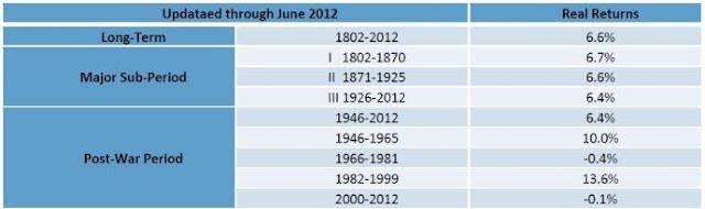 1802年至2012年期間美國股市不同時期的報酬率